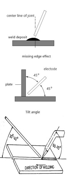 Learn to weld by improving your welding angles. They always play a vital role in producing clean quality welds. Here is the briefing on welding angles and some tips to improve your welds. Wishes