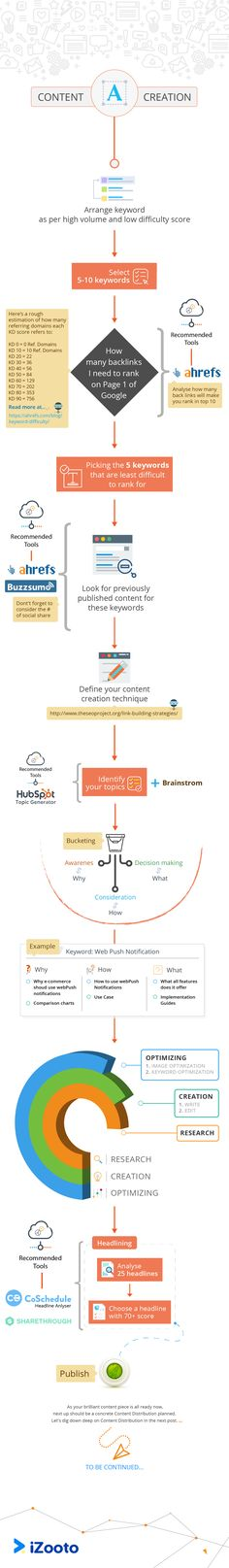 SeeThinkDo A Content Marketing Measurement Business Framework