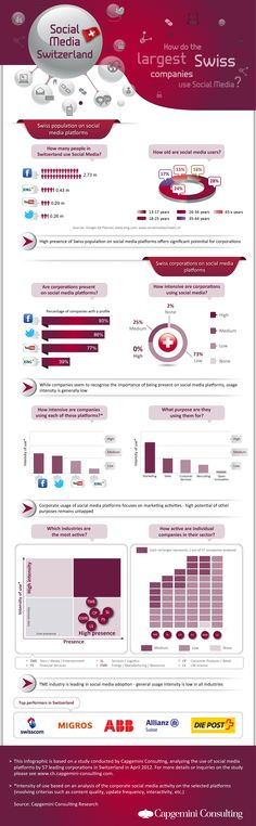 """How do Swiss companies use Social Media? Capgemini Consulting provides answers in their July 2012 study """"Social Media Studie Schweiz"""". 57 Swiss companies from six industries were analized regarding their social media usage. Learn more (Document in German): www.slideshare.ne... #infographic #infografik #socialmedia #switzerland #socialbusiness #swiss"""