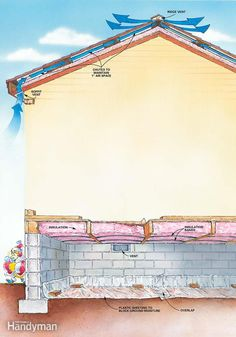 Figure D shows how to insulate the attic and crawlspace in your house.