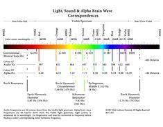 Light, Sound & Brain Waves