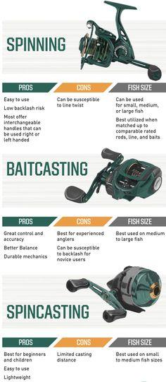 Best Fishing Lures, Bass Fishing Tips, Fishing Rigs, Fishing Stuff, Fishing Knots, Gone Fishing, Fishing For Beginners, Fishing Basics, Pesca Spinning