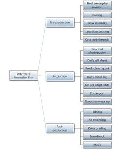 Production Plan-Mind Map view