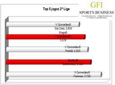 Na Jornada mais assistida da 2ª Liga, o jogo do Guimarães B, salta para o primeiro lugar do ranking.   Com 3 jogos nos 5 primeiros lugares do ranking das assistências, o Guimarães B é o clube com mais espetadores no seu estádio.