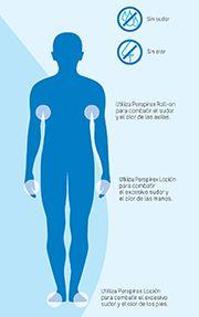 Hiperhidrosis y Perspirex