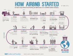 How Airbnb started (Infographic) These Posters Will Show You How Famous Start-Ups Were Conceived