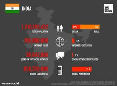 How the Internet is Consumed in India  - Learn Anything Online @ NO B.S. University http://www.NOBSU.com