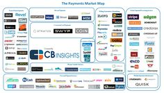 From Point-Of-Sale To Money Transfers: 109 Startups Disrupting The Payments Industry I CBinsights