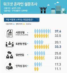 고용노동부와 한국고용정보원이 운영하는 취업포털 '워크넷'(http://www.work.go.kr)은 신입 및 경력 구직자 1,099명을 대상으로 실시한 '구직과 취업관문' 관련 설문조사 결과