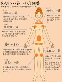 リンパマッサージは慢性的なむくみ太りや冷えの解消に効果的。美肌、ダイエットにも効果があるとしてリンパマッサージ…