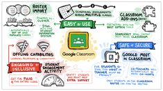 Control Alt Achieve: 40 Google for Education Updates for Summer 2021 Student Engagement, Google Classroom, Worthing, Good Student, Instructional Design, New Students, Bulleted List, Need To Know, Student Information