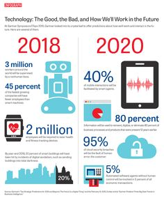 Technology: The Good, the Bad, and How We'll Work in the Future