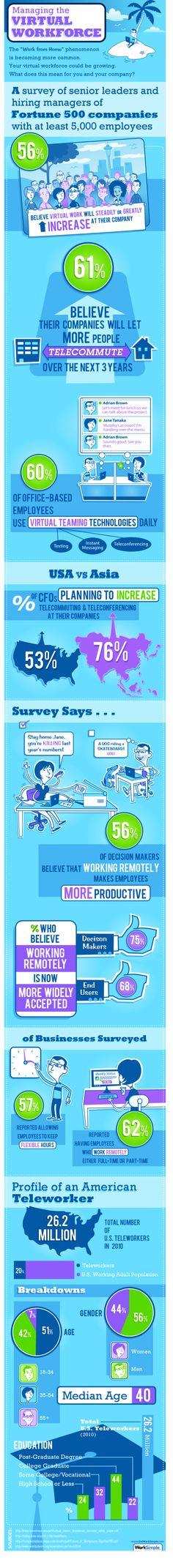 virtual workforce infographic