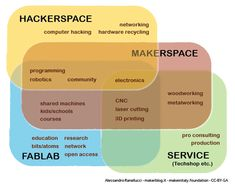 FabLab, makerspace, hackerspace, TechShop: l'importanza delle definizioni
