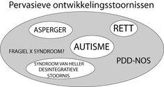 Autisme Spectrum Stoornis. Klassiek Autisme. Asperger. PDD-NOS http://www.autisme.nl/over-autisme/wat-is-autisme-%28spectrum-stoornis%29.aspx