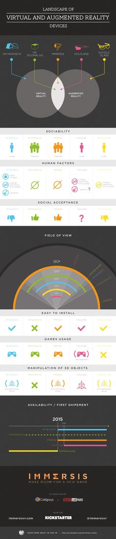 Infographic : Landscape of Virtual and Augmented Reality Devices