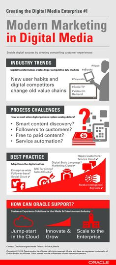 Modern Marketing in Digital Media #infographic #marketing