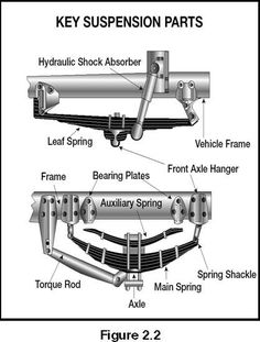 Image of Key Suspension Parts School Bus Driving, School Buses, Drivers License Exam, Cdl Test, Hybrid Trucks, Bus Engine, Truck Scales, Trailer Plans, Vehicle Inspection