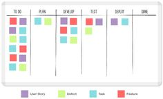 A Kanban board is a work and workflow visualization tool that enables you to optimize the flow of your work. Physical Kanban boards, like the one pictured below, typically use sticky notes on a whiteboard to communicate status, progress, and issues. Virtual Kanban boards draw upon the whiteboard metaphor in a software setting. A physical …