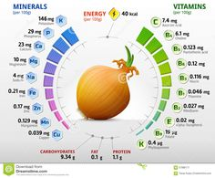 Minerals and Vitamins in Fruits and Vegetables Nutrition Chart, Health And Nutrition, Health Tips, Health And Wellness, Cucumber Nutrition, Health Benefits, Vitamins For Skin, Vitamins For Women, Vitamins And Minerals