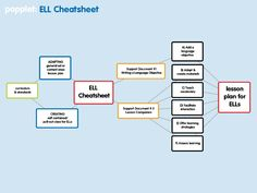 """Lesson Planning for ELLs - """"Here is my attempt to transcend the obstacles of time and complexity.  The ELL Cheatsheet is a collection of structures and activities that can help ESL teachers create quality lesson plans using a simple, menu of options.  Give it a try.  You can view the documents here and at the bottom of the page they are available for download."""""""
