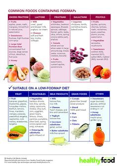 Irritable_Bowel_Syndrome_Foods_to_Avoid_with_IBS2.png (655×926)