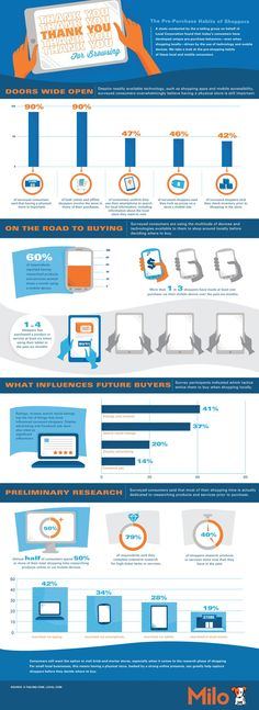 Consonaute : du virtuel au réel #infographie thank you for browsing, the online & mobile pre-purchase habits of shoppers