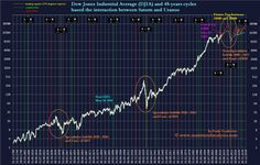 DOW JONES INDUSTRIAL AND GANNS GREATS TIME PERIODS