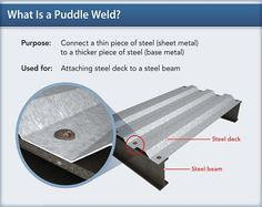 Image result for puddle welded to the beams