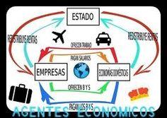 Las relaciones entre los agentes económicos Map, Baccalaureate, Relationships, Maps, Peta