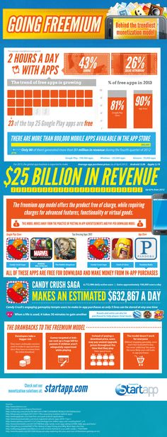 The Freemium App Model [Infographic]