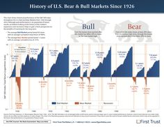 History of US Bear & Bull Markets Since 1926 - The Big Picture