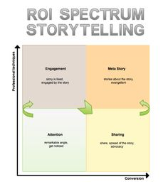 #ROI Spectrum of Storytelling  The Return on Story Investment for Business is:  Stories create attention – because of their angle, their framing, their intriguing aspect.  Stories create engagement – because of the manner they grab the spectator.  Stories are made for sharing – because of the experience the spectator had. He wants to share it with his peers.  Stories are made to act on – people act on stories and even create stories about the stories.