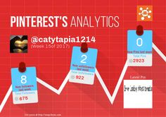 This Pinterest weekly report for catytapia1214 was generated by #Snapchum. Snapchum helps you find recent Pinterest followers, unfollowers and schedule Pins. Find out who doesnot follow you back and unfollow them.