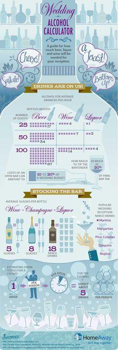 Alcohol Calculator for Weddings