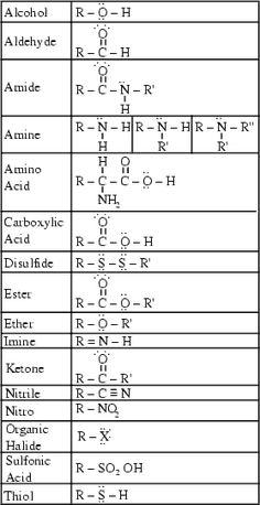 Organic Chemistry -- from Eric Weisstein's World of Chemistry    Great review for organic chemistry