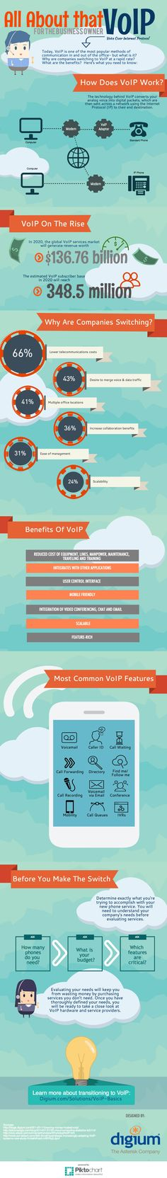 All About That VoIP: VoIP decoded for Business Owners