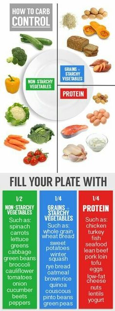 For anyone wondering, this is what your meals should look like. Its important that you're paying attention to the portions you're eating as well as what you eat.