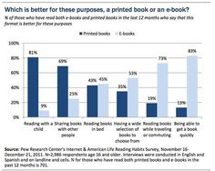 Pew Internet Research - eBook and printed book compared.