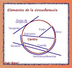 Elementos de la circunferencia Espanol To English, Ohms Law, Love Math, Math Teacher, Autocad, Math Activities, Homework, Mascara, Acting
