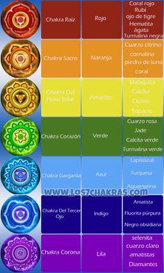 Chakra Meditation, Kundalini Yoga, Chakra Healing, 7 Chakras Meaning, Chakra Raiz, Gua Sha Massage, Yoga India, Chakra Affirmations, Mudras