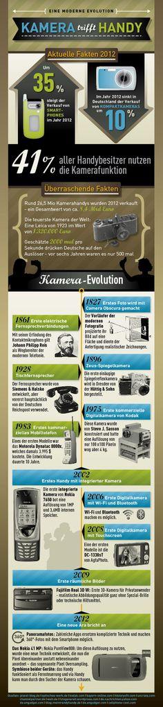 • Kamera trifft Handy: Eine Infografik