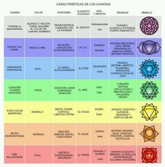 How to Use Chakra Healing to Transform Your Life Chakra Healing, Yoga Mantras, 7 Chakras, Kundalini Yoga, Yoga Meditation, Breathing Meditation, Mudras, Spiritual Health, Spiritual Growth
