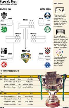 Atlético e Cruzeiro jogam pelas quartas de final da Copa do Brasil. O clube alvinegro enfrenta o Juventude, enquanto a Raposa terá pela frente o Corinthians (27/09/2016) #CopaDoBrasil #Atlético #Galo #Cruzeiro #Juventude #Corinthians #Palmeiras #Grêmio #Santos #Inter #Internacional #Infográfico #Infografia #HojeEmDia