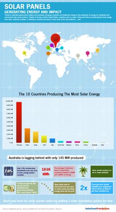 Which countries are producing the most solar power?