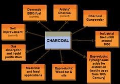 Charcoal - uses Charcoal Uses, Soil Improvement, A Team, Detox, Business, Store, Business Illustration
