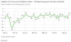 In the U.S., Economic Confidence Rises to -14