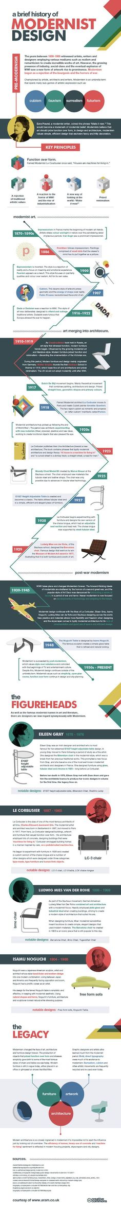 Infographic: Learn the history behind modernist design