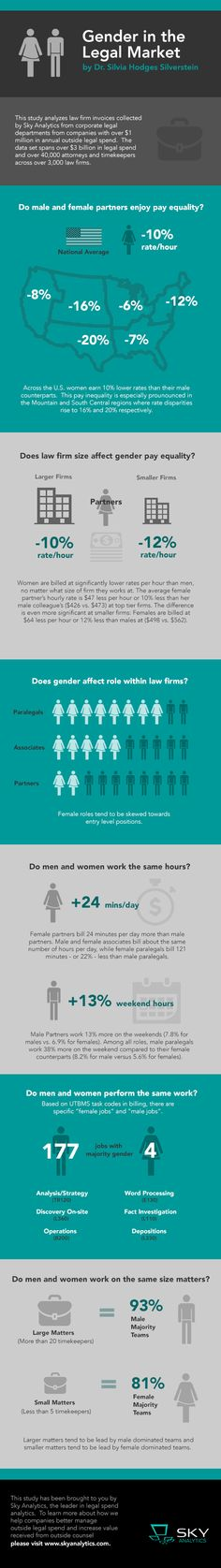 Gender Inequality in the Legal Market