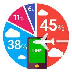LINEで既読つけたくないときに、 機内モードでLINEの返信を見たことある?